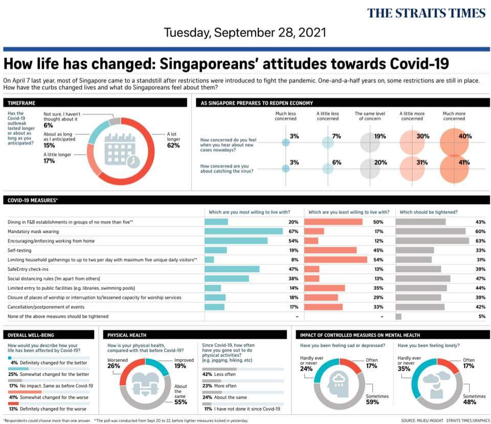 How life has changed: Singaporeans' attitudes towards Covid-19 - Published in The Straits Times September 28, 2021